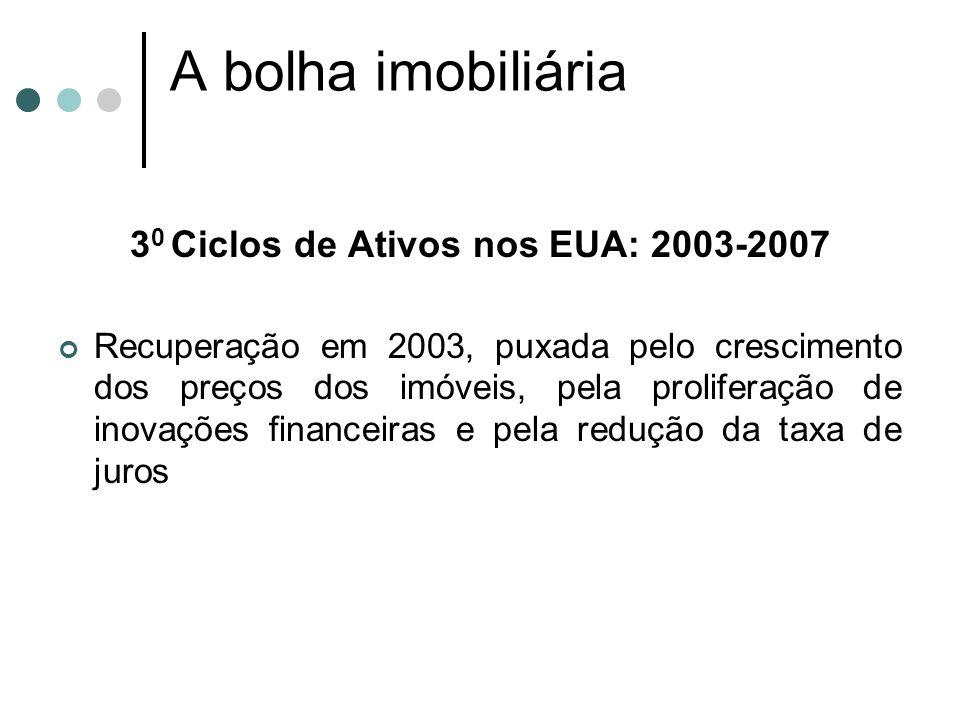 3 0 Ciclos de Ativos nos EUA: 2003-2007 Recuperação em 2003, puxada pelo crescimento dos preços dos imóveis, pela proliferação de inovações financeira