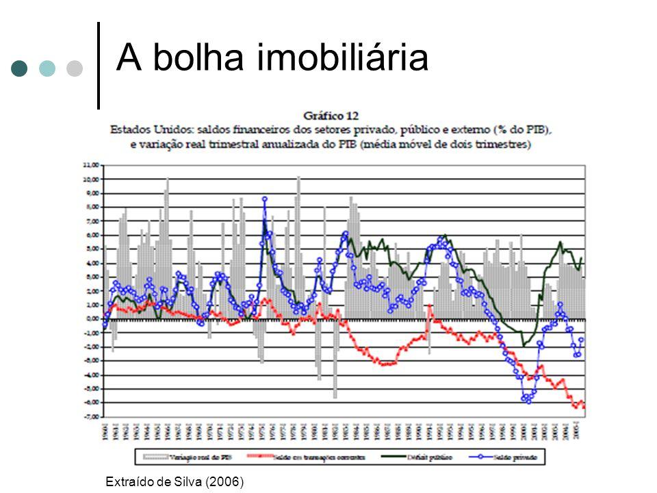 A bolha imobiliária Extraído de Silva (2006)