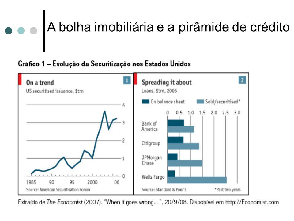 Inovações financeiras viabilizaram a ampliação da liquidez no mercado de crédito e do endividamento de famílias, empresas e instituições financeiras, mas potencializaram o risco de crise sistêmica.