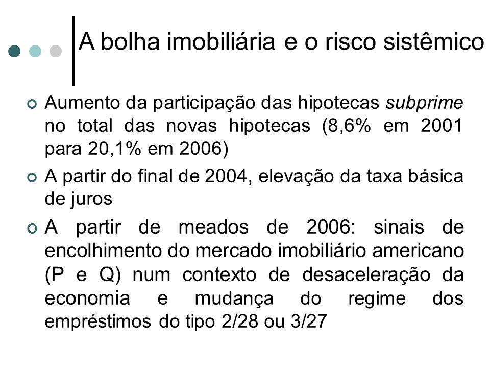Aumento da participação das hipotecas subprime no total das novas hipotecas (8,6% em 2001 para 20,1% em 2006) A partir do final de 2004, elevação da t