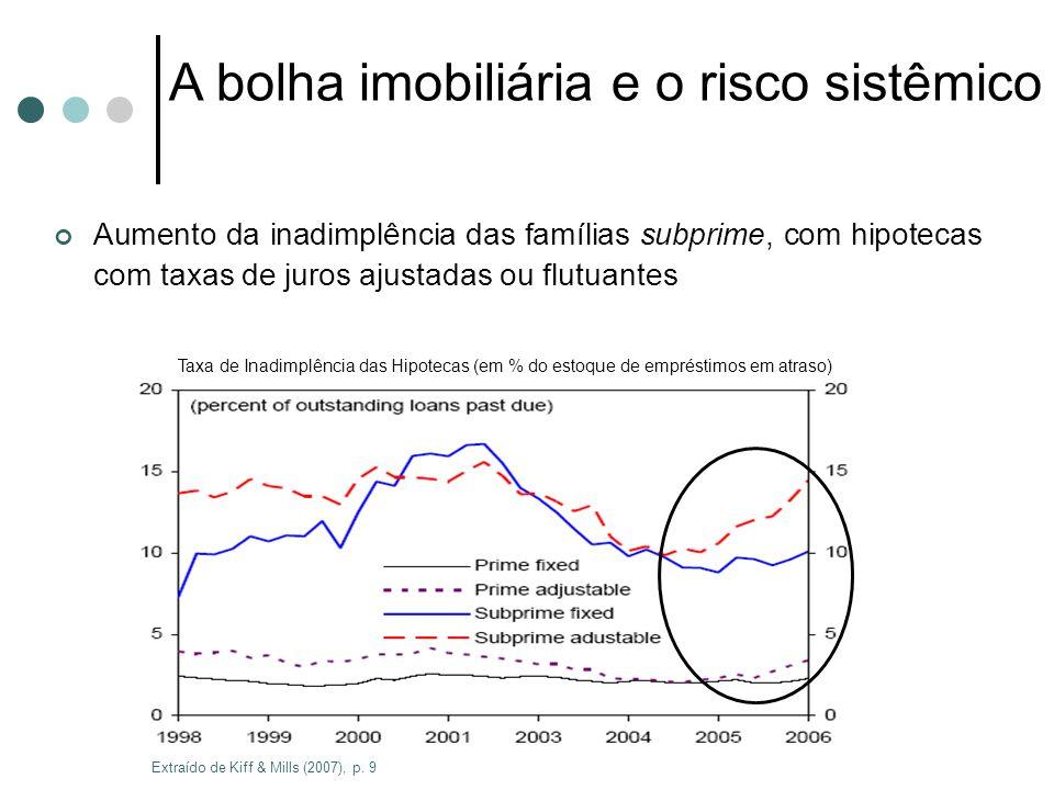 Aumento da inadimplência das famílias subprime, com hipotecas com taxas de juros ajustadas ou flutuantes Taxa de Inadimplência das Hipotecas (em % do