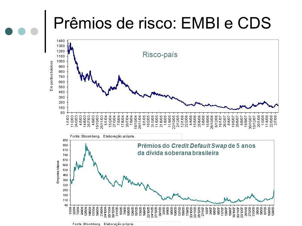 Prêmios de risco: EMBI e CDS Prêmios do Credit Default Swap de 5 anos da dívida soberana brasileira Risco-país
