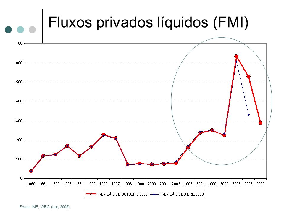 Fonte: IMF, WEO (out, 2008) Fluxos privados líquidos (FMI)