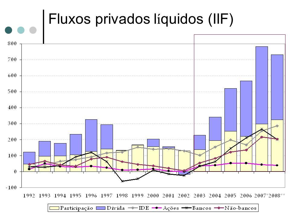 Fluxos privados l í quidos (IIF)