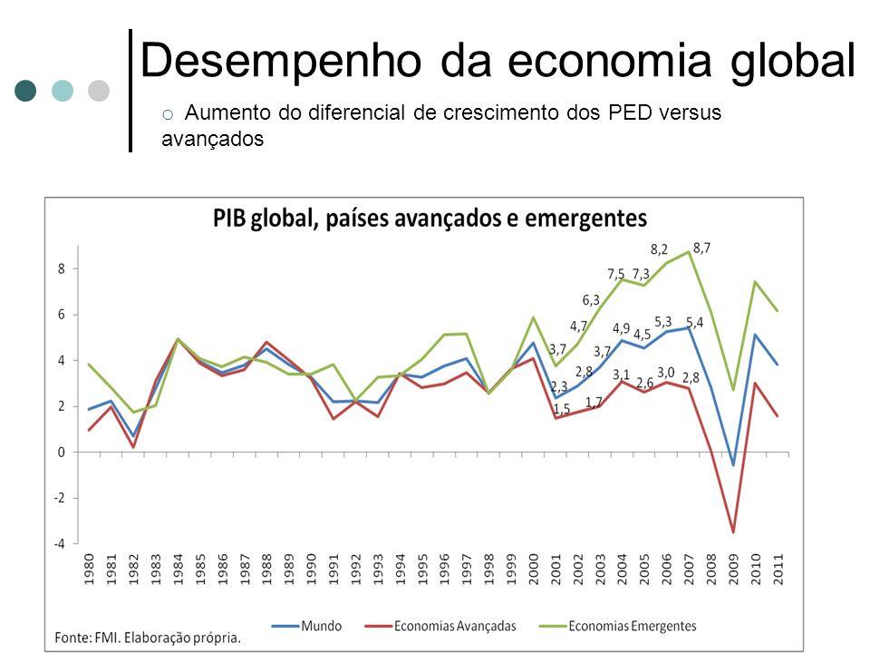 Desempenho da economia global o Aumento do diferencial de crescimento dos PED versus avançados