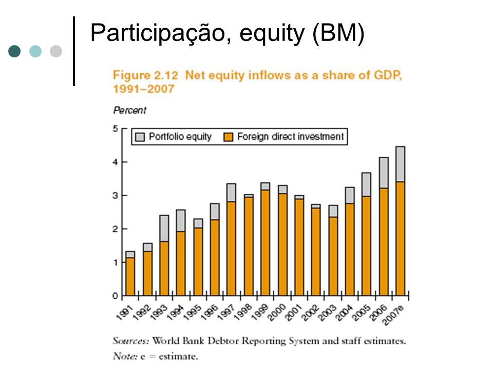 Participação, equity (BM)