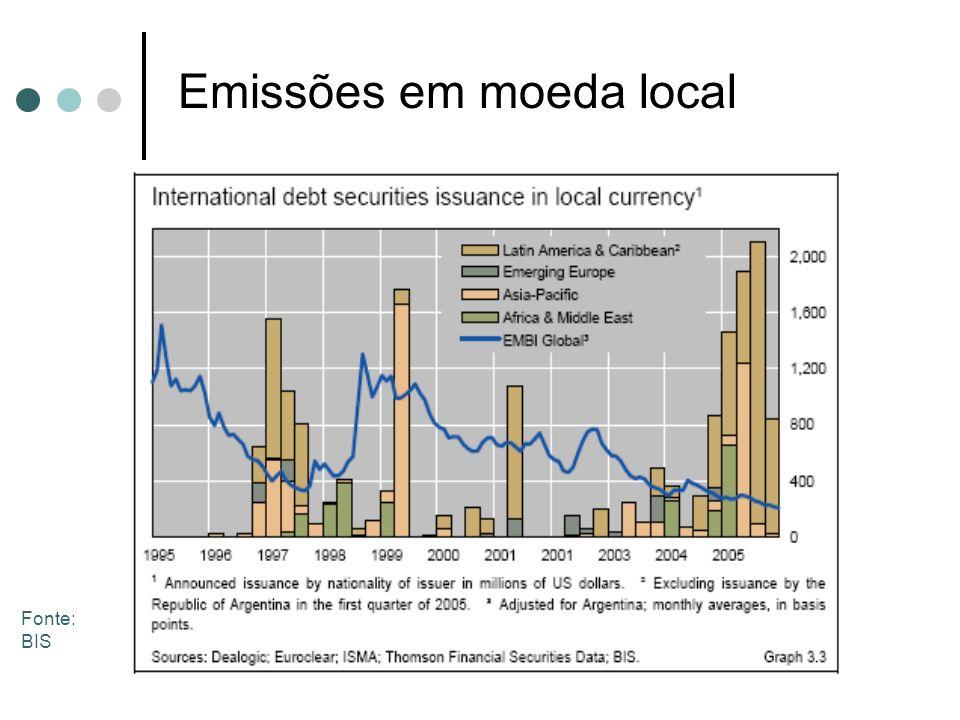 Emissões em moeda local Fonte: BIS