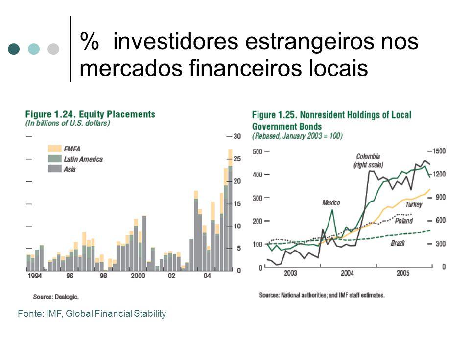 % investidores estrangeiros nos mercados financeiros locais Fonte: IMF, Global Financial Stability