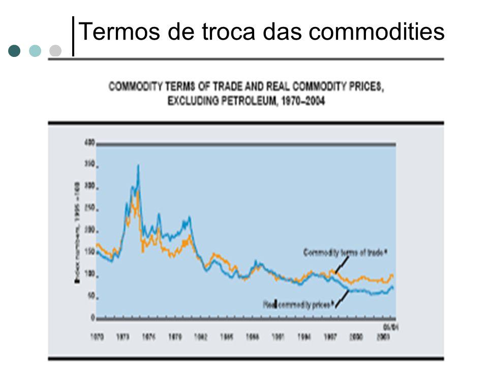 Termos de troca das commodities