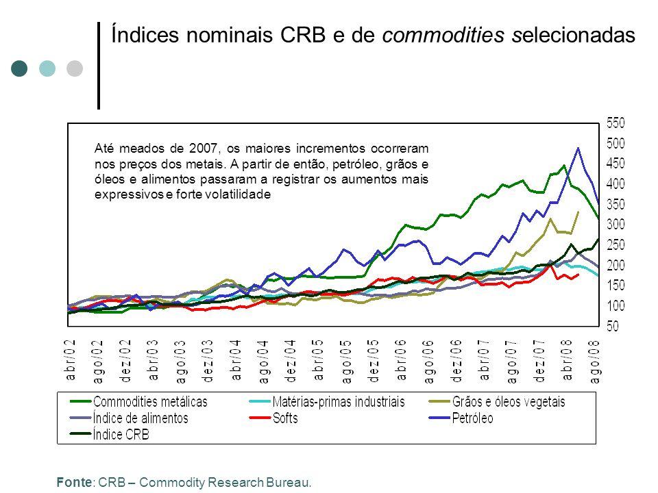 Índices nominais CRB e de commodities selecionadas Fonte: CRB – Commodity Research Bureau. Até meados de 2007, os maiores incrementos ocorreram nos pr