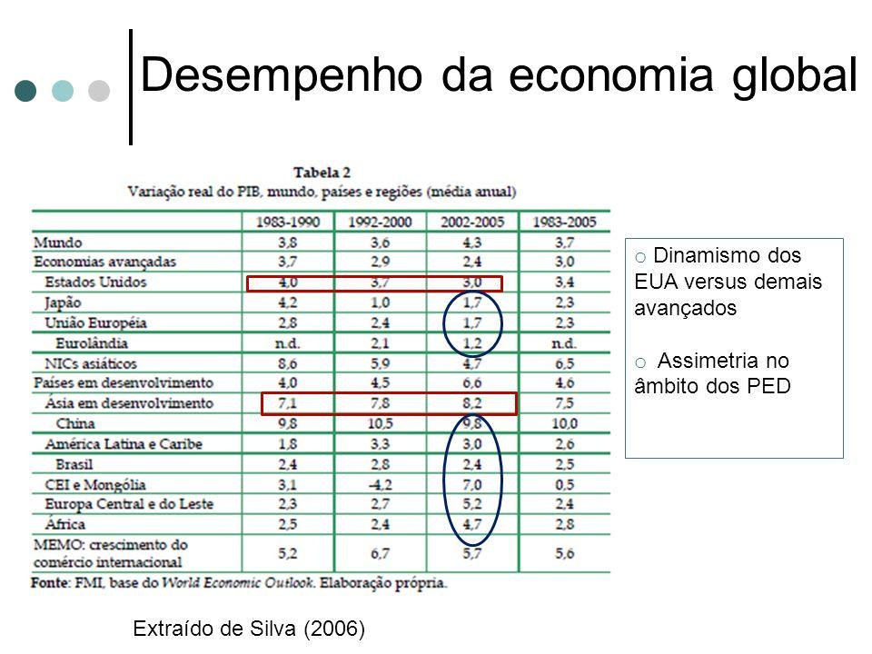 Desempenho da economia global Extraído de Silva (2006) o Dinamismo dos EUA versus demais avançados o Assimetria no âmbito dos PED