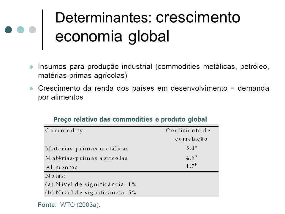 Determinantes: crescimento economia global Insumos para produção industrial (commodities metálicas, petróleo, matérias-primas agrícolas) Crescimento d