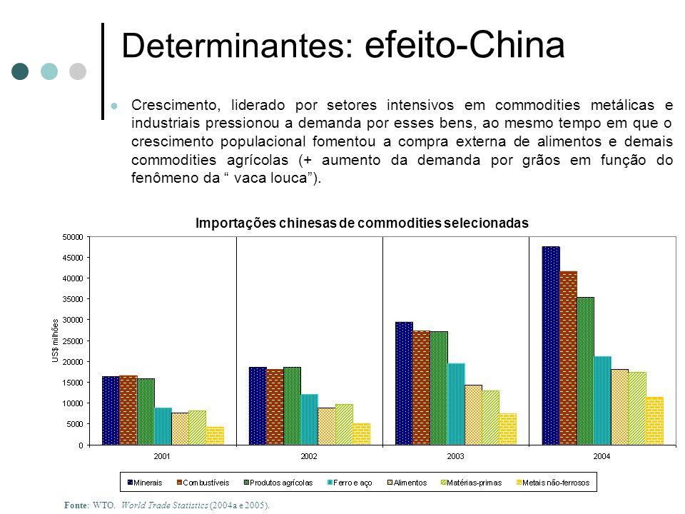 Determinantes: efeito-China Crescimento, liderado por setores intensivos em commodities metálicas e industriais pressionou a demanda por esses bens, a