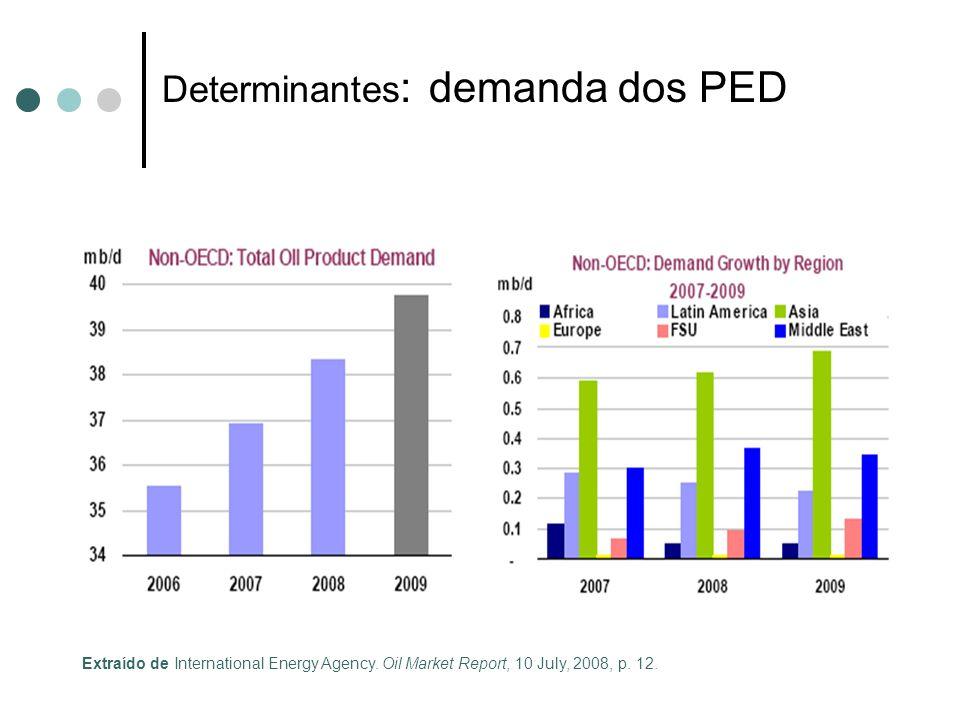Extraído de International Energy Agency. Oil Market Report, 10 July, 2008, p. 12. Determinantes : demanda dos PED