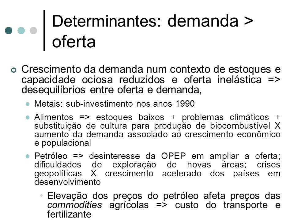 Determinantes: demanda > oferta Crescimento da demanda num contexto de estoques e capacidade ociosa reduzidos e oferta inelástica => desequilíbrios en