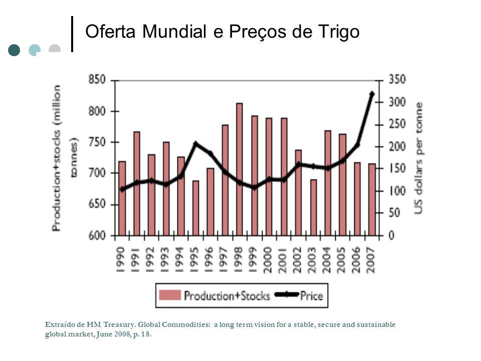 Oferta Mundial e Preços de Trigo Extraído de HM Treasury. Global Commodities: a long term vision for a stable, secure and sustainable global market, J