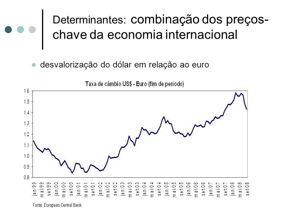 Determinantes: combinação dos preços- chave da economia internacional desvalorização do dólar em relação ao euro