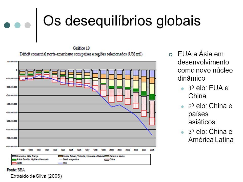 Os desequilíbrios globais EUA e Ásia em desenvolvimento como novo núcleo dinâmico 1 0 elo: EUA e China 2 0 elo: China e países asiáticos 3 0 elo: Chin