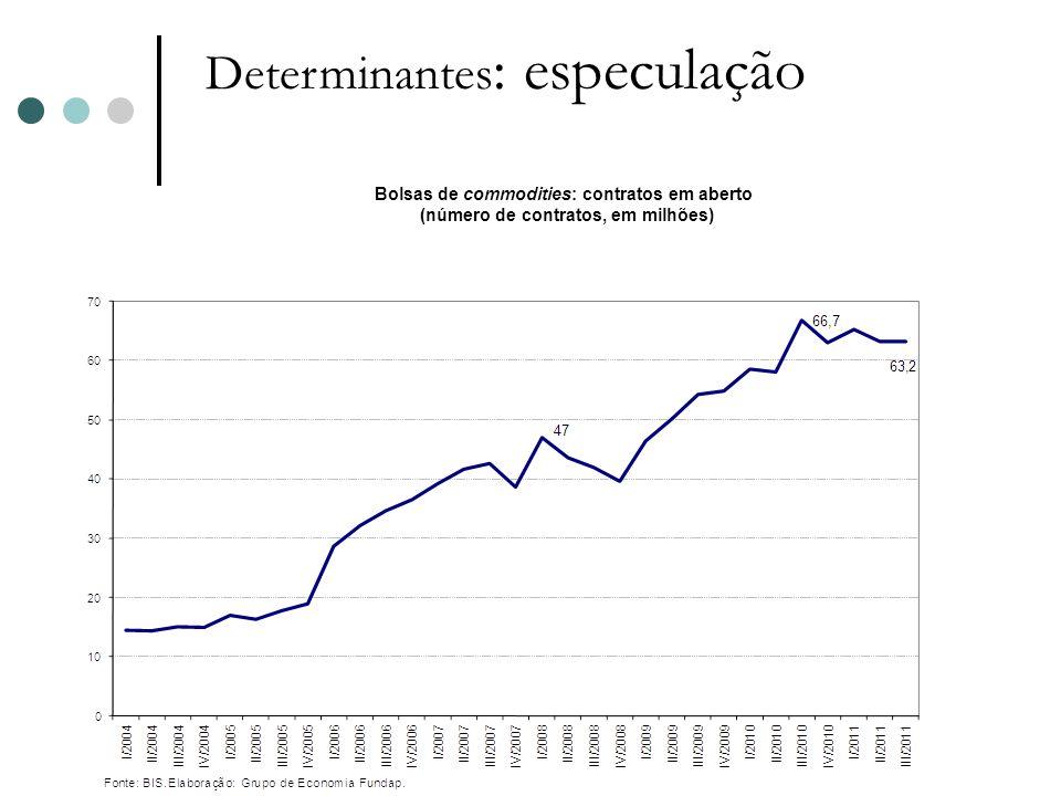 Determinantes : especulação Contudo, não há um consenso em relação ao papel da especulação nos mercados futuros como determinante da alta dos preços das commodities.