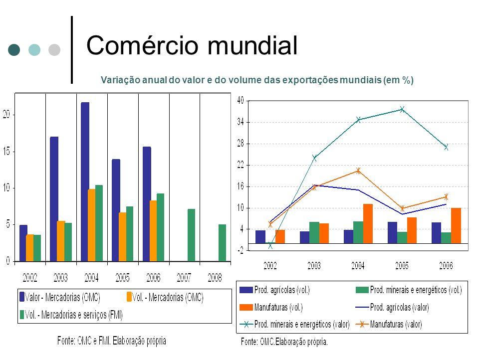 Transações correntes Saldo de transações correntes das economias emergentes Total e regiões selecionadas - US$ bilhões