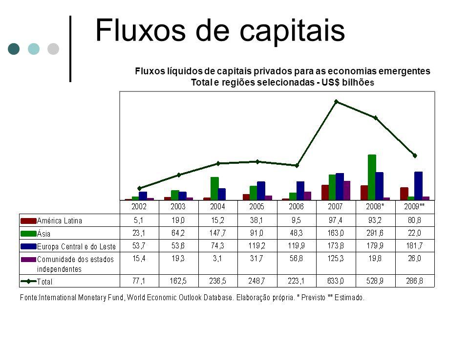 Fluxos de capitais Fluxos líquidos de capitais privados para as economias emergentes Total e regiões selecionadas - US$ bilhões