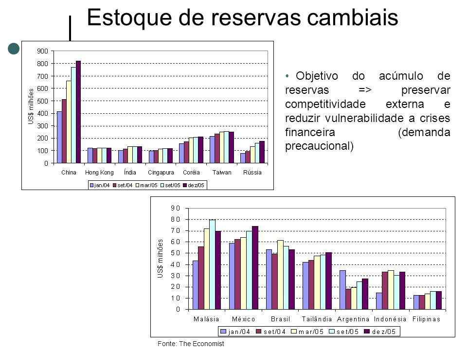 Estoque de reservas cambiais Objetivo do acúmulo de reservas => preservar competitividade externa e reduzir vulnerabilidade a crises financeira (deman