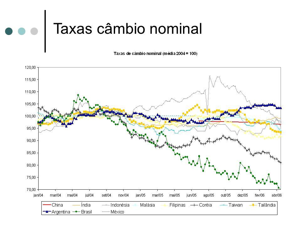Taxas câmbio nominal