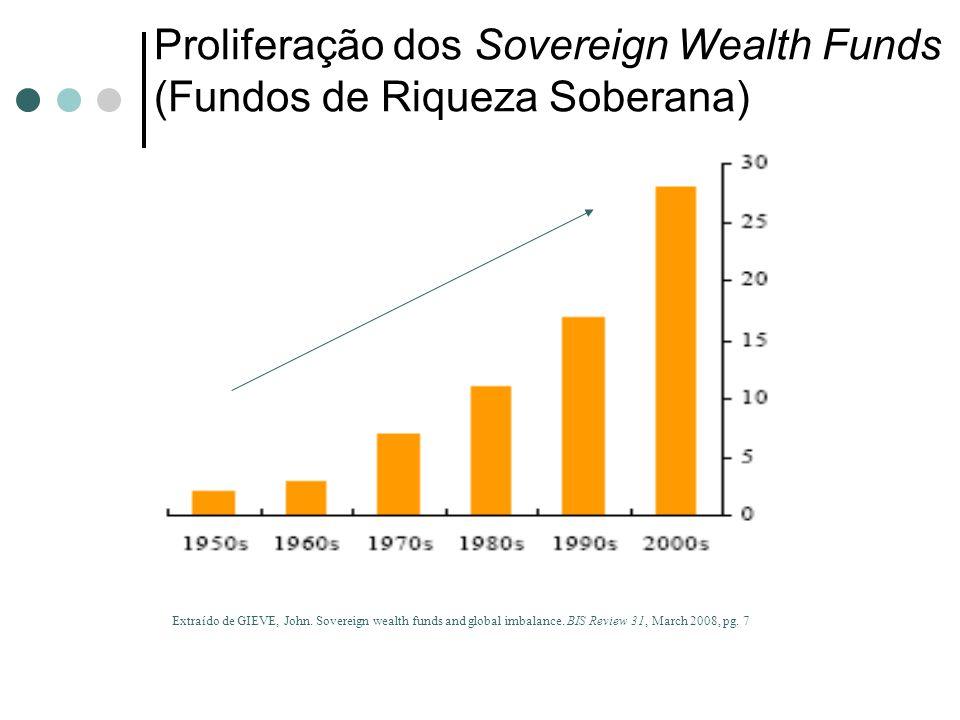 Proliferação dos Sovereign Wealth Funds (Fundos de Riqueza Soberana) Extraído de GIEVE, John. Sovereign wealth funds and global imbalance. BIS Review