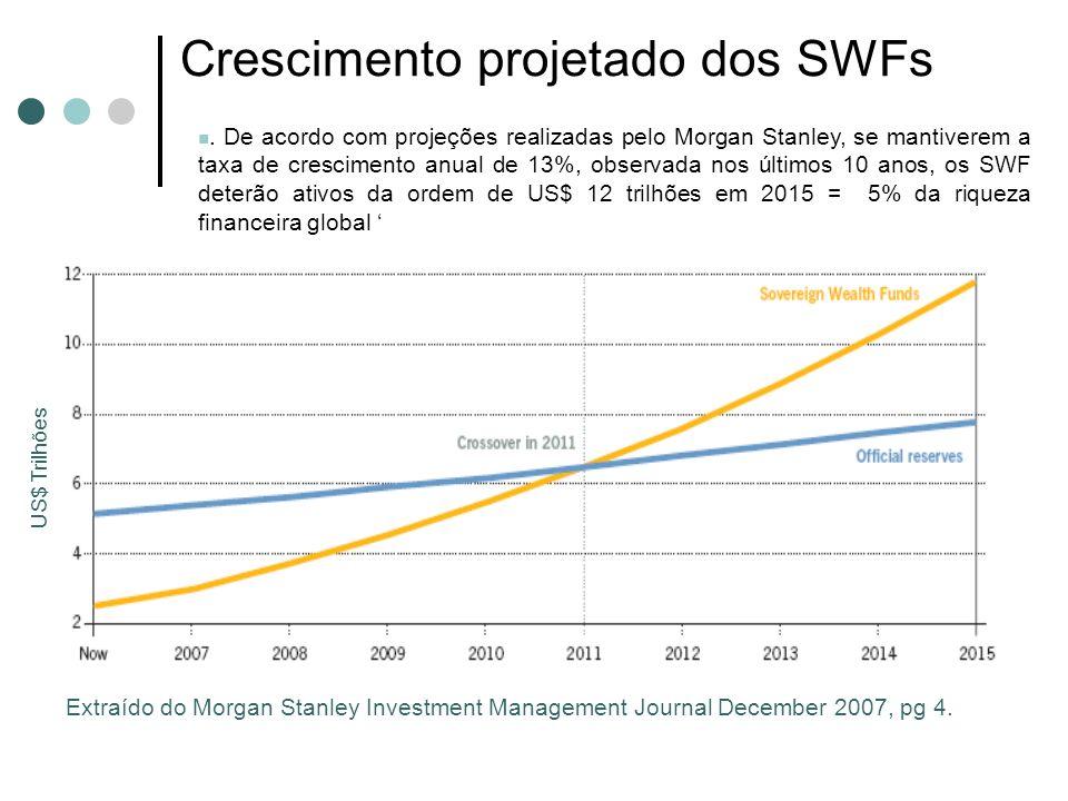 Crescimento projetado dos SWFs Extraído do Morgan Stanley Investment Management Journal December 2007, pg 4.. De acordo com projeções realizadas pelo