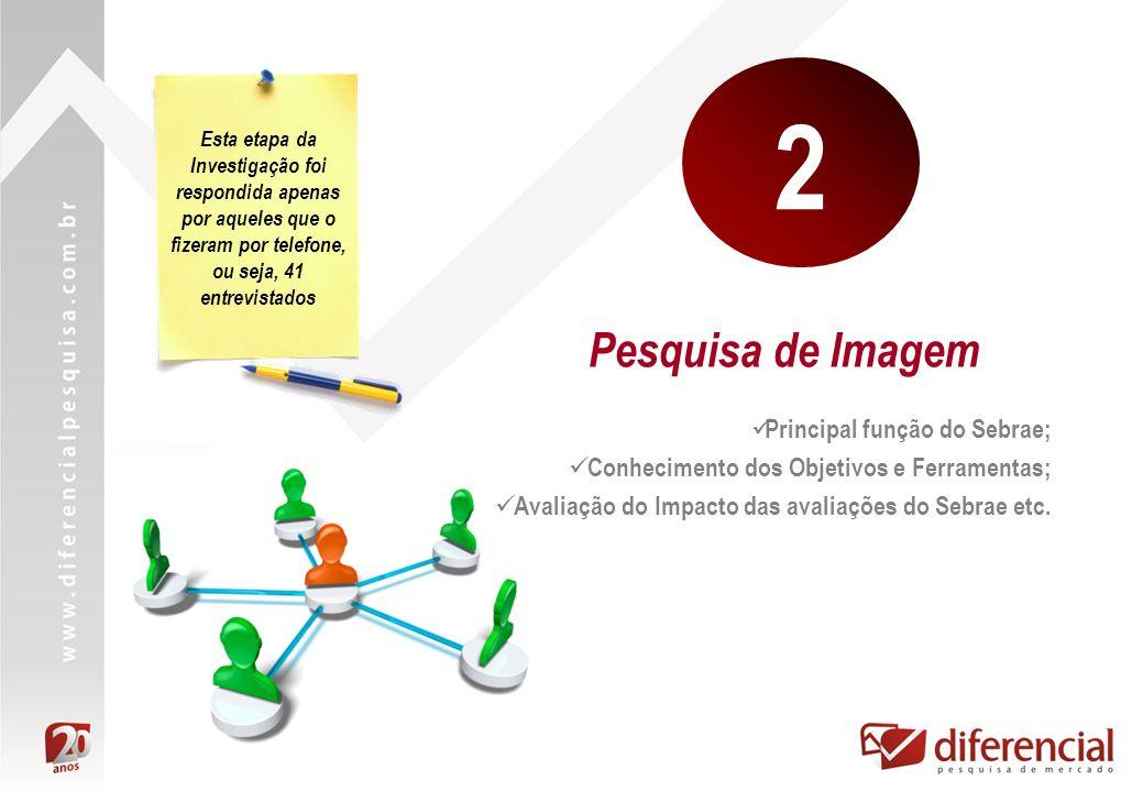 Pesquisa de Imagem 2 Principal função do Sebrae; Conhecimento dos Objetivos e Ferramentas; Avaliação do Impacto das avaliações do Sebrae etc.