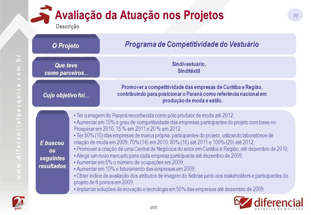 103 Sindivestuário, Sinditêxtil Promover a competitividade das empresas de Curitiba e Região, contribuindo para posicionar o Paraná como referência nacional em produção de moda e estilo.