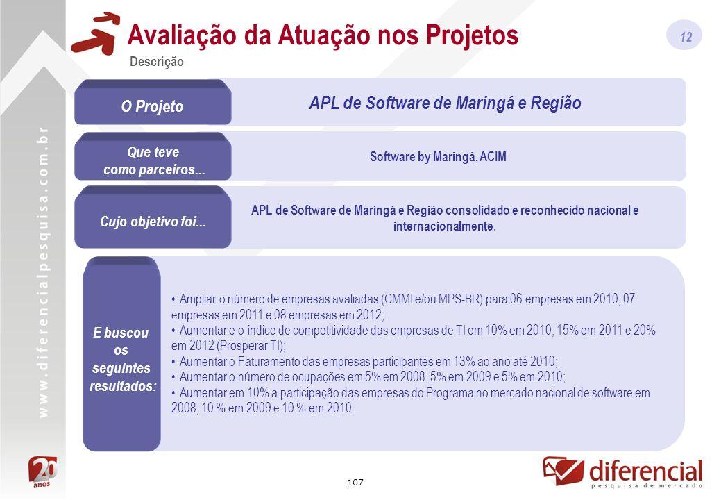 107 Software by Maringá, ACIM APL de Software de Maringá e Região consolidado e reconhecido nacional e internacionalmente.