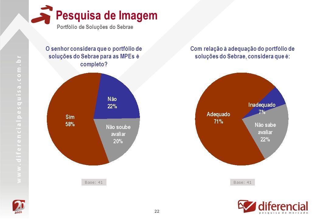 22 Portfólio de Soluções do Sebrae Pesquisa de Imagem O senhor considera que o portfólio de soluções do Sebrae para as MPEs é completo.