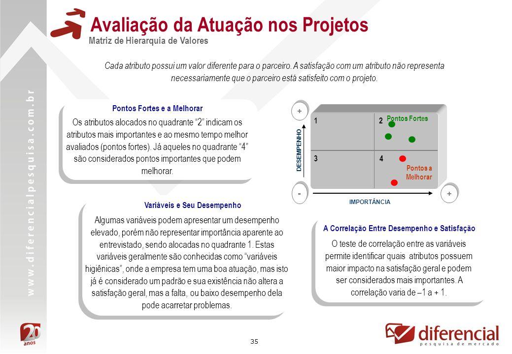 35 Avaliação da Atuação nos Projetos Matriz de Hierarquia de Valores Cada atributo possui um valor diferente para o parceiro.