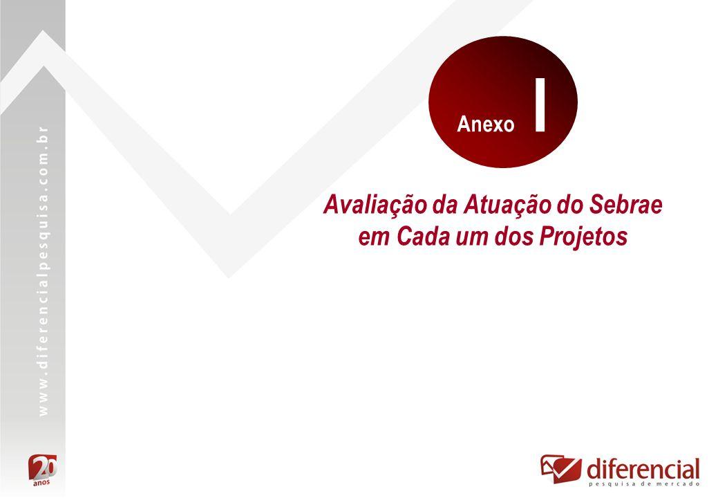 Avaliação da Atuação do Sebrae em Cada um dos Projetos Anexo I