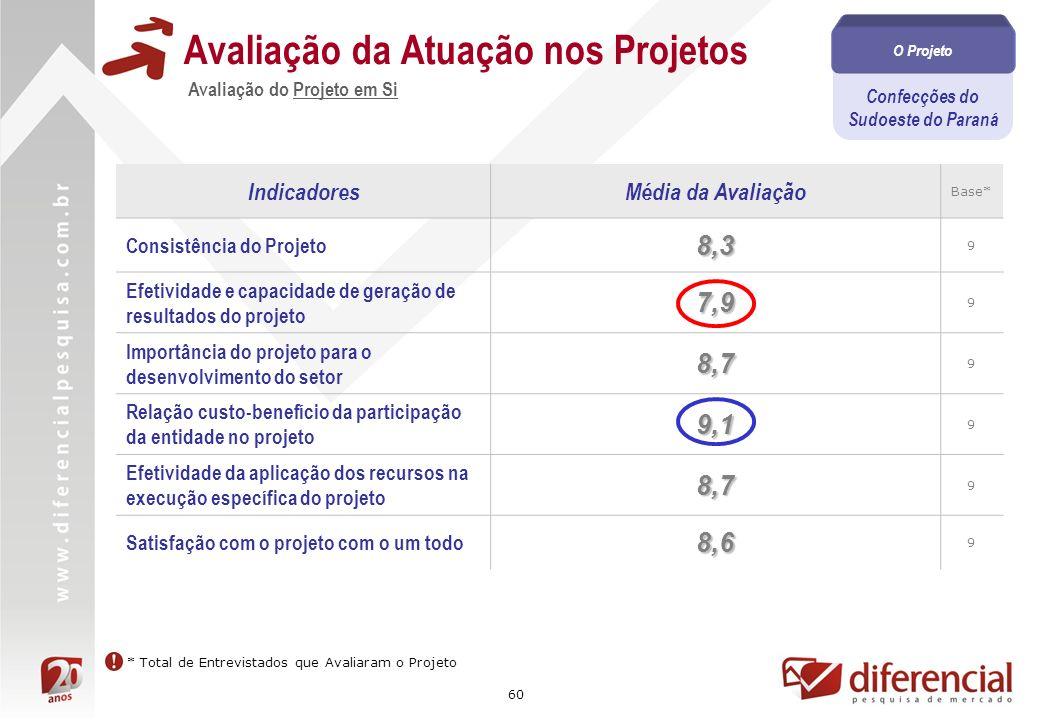 60 Confecções do Sudoeste do Paraná O Projeto Avaliação do Projeto em Si Avaliação da Atuação nos Projetos IndicadoresMédia da Avaliação Base* Consistência do Projeto8,3 9 Efetividade e capacidade de geração de resultados do projeto7,9 9 Importância do projeto para o desenvolvimento do setor8,7 9 Relação custo-benefício da participação da entidade no projeto9,1 9 Efetividade da aplicação dos recursos na execução específica do projeto8,7 9 Satisfação com o projeto com o um todo8,6 9 * Total de Entrevistados que Avaliaram o Projeto