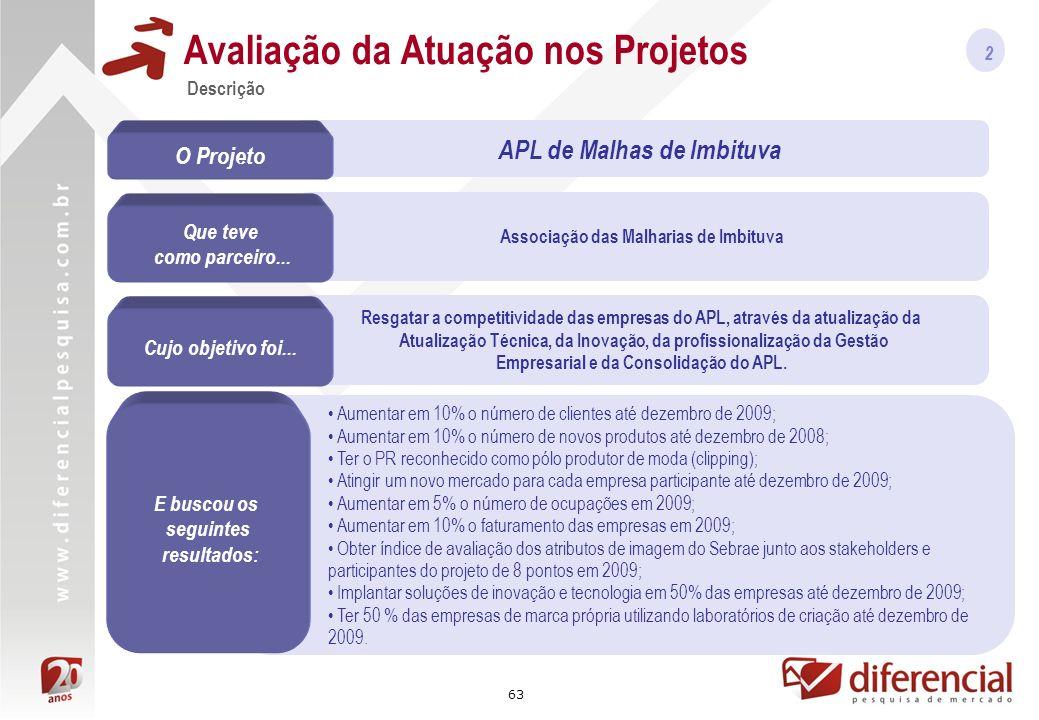 63 Associação das Malharias de Imbituva Resgatar a competitividade das empresas do APL, através da atualização da Atualização Técnica, da Inovação, da profissionalização da Gestão Empresarial e da Consolidação do APL.