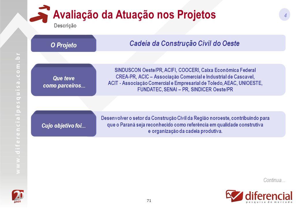 71 SINDUSCON Oeste/PR, ACIFI, COOCERI, Caixa Econômica Federal CREA-PR, ACIC – Associação Comercial e Industrial de Cascavel, ACIT - Associação Comercial e Empresarial de Toledo, AEAC, UNIOESTE, FUNDATEC, SENAI – PR, SINDICER Oeste/PR Desenvolver o setor da Construção Civil da Região noroeste, contribuindo para que o Paraná seja reconhecido como referência em qualidade construtiva e organização da cadeia produtiva.