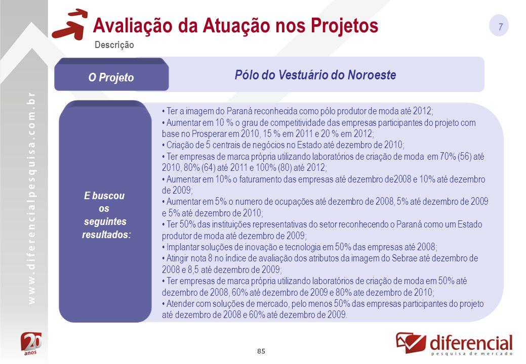 85 Ter a imagem do Paraná reconhecida como pólo produtor de moda até 2012; Aumentar em 10 % o grau de competitividade das empresas participantes do projeto com base no Prosperar em 2010, 15 % em 2011 e 20 % em 2012; Criação de 5 centrais de negócios no Estado até dezembro de 2010; Ter empresas de marca própria utilizando laboratórios de criação de moda em 70% (56) até 2010, 80% (64) até 2011 e 100% (80) até 2012; Aumentar em 10% o faturamento das empresas até dezembro de2008 e 10% até dezembro de 2009; Aumentar em 5% o numero de ocupações até dezembro de 2008, 5% até dezembro de 2009 e 5% até dezembro de 2010; Ter 50% das instituições representativas do setor reconhecendo o Paraná como um Estado produtor de moda até dezembro de 2009; Implantar soluções de inovação e tecnologia em 50% das empresas até 2008; Atingir nota 8 no índice de avaliação dos atributos da imagem do Sebrae até dezembro de 2008 e 8,5 até dezembro de 2009; Ter empresas de marca própria utilizando laboratórios de criação de moda em 50% até dezembro de 2008, 60% até dezembro de 2009 e 80% ate dezembro de 2010; Atender com soluções de mercado, pelo menos 50% das empresas participantes do projeto até dezembro de 2008 e 60% até dezembro de 2009.