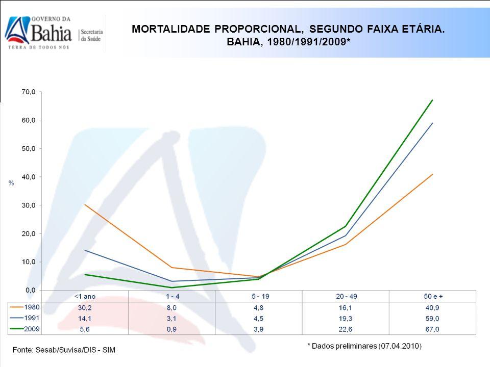 MORTALIDADE PROPORCIONAL, SEGUNDO FAIXA ETÁRIA. BAHIA, 1980/1991/2009*