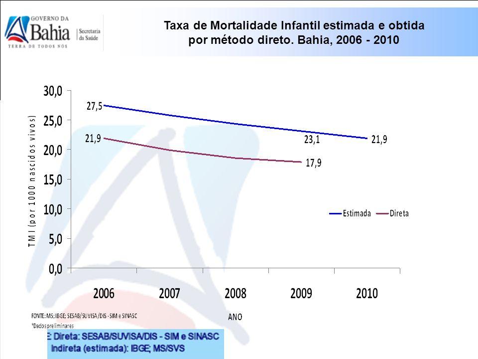 Taxa de Mortalidade Infantil estimada e obtida por método direto. Bahia, 2006 - 2010