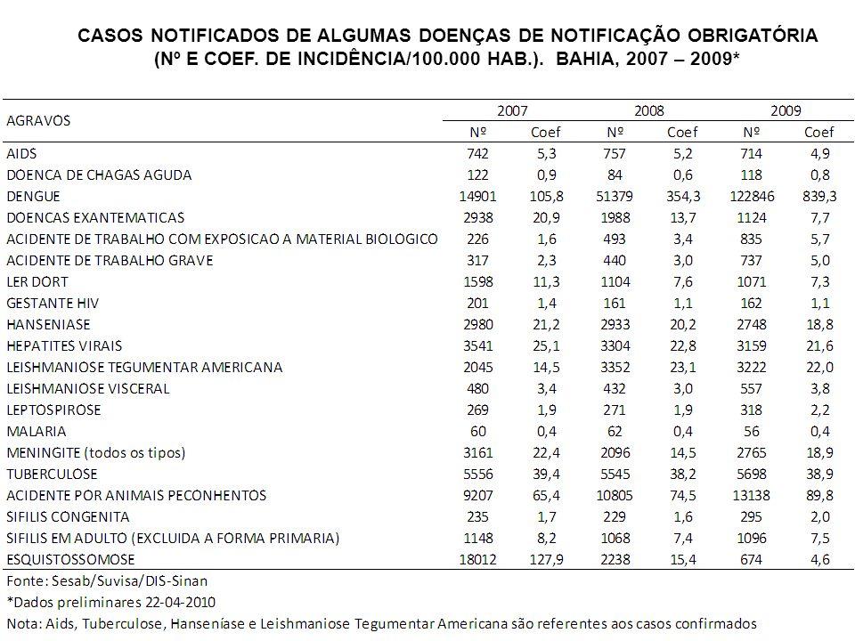 CASOS NOTIFICADOS DE ALGUMAS DOENÇAS DE NOTIFICAÇÃO OBRIGATÓRIA (Nº E COEF. DE INCIDÊNCIA/100.000 HAB.). BAHIA, 2007 – 2009*