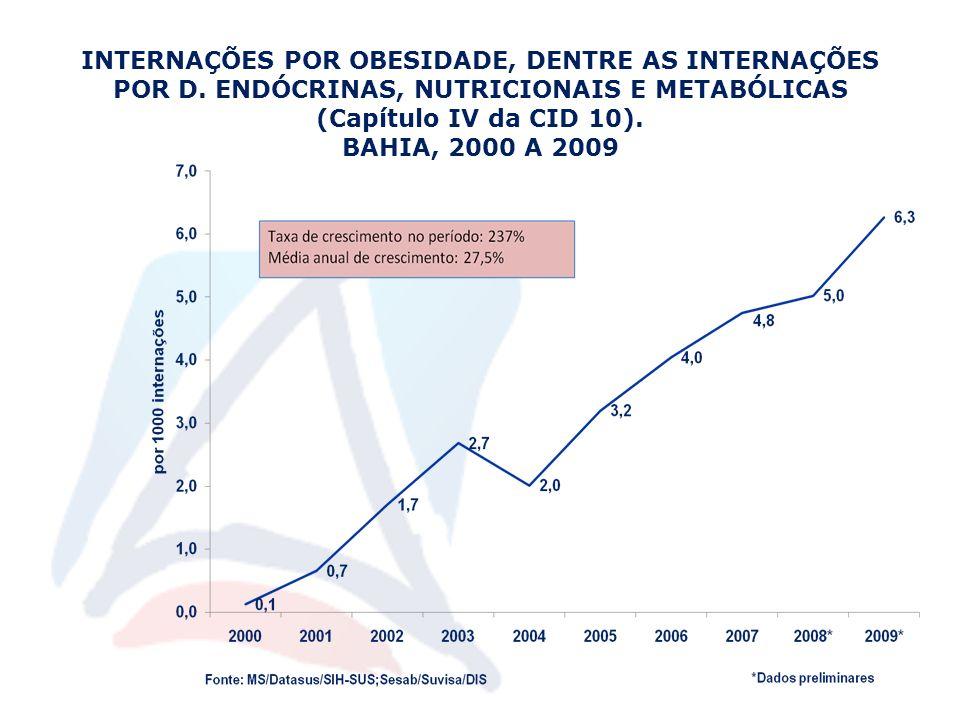 INTERNAÇÕES POR OBESIDADE, DENTRE AS INTERNAÇÕES POR D. ENDÓCRINAS, NUTRICIONAIS E METABÓLICAS (Capítulo IV da CID 10). BAHIA, 2000 A 2009