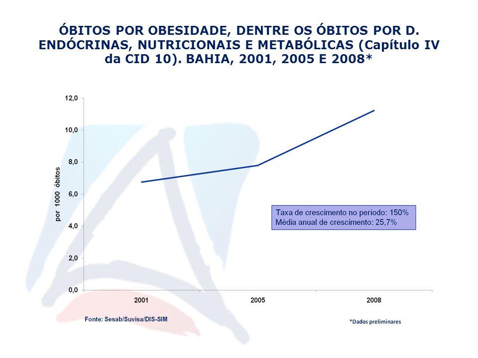 ÓBITOS POR OBESIDADE, DENTRE OS ÓBITOS POR D. ENDÓCRINAS, NUTRICIONAIS E METABÓLICAS (Capítulo IV da CID 10). BAHIA, 2001, 2005 E 2008*