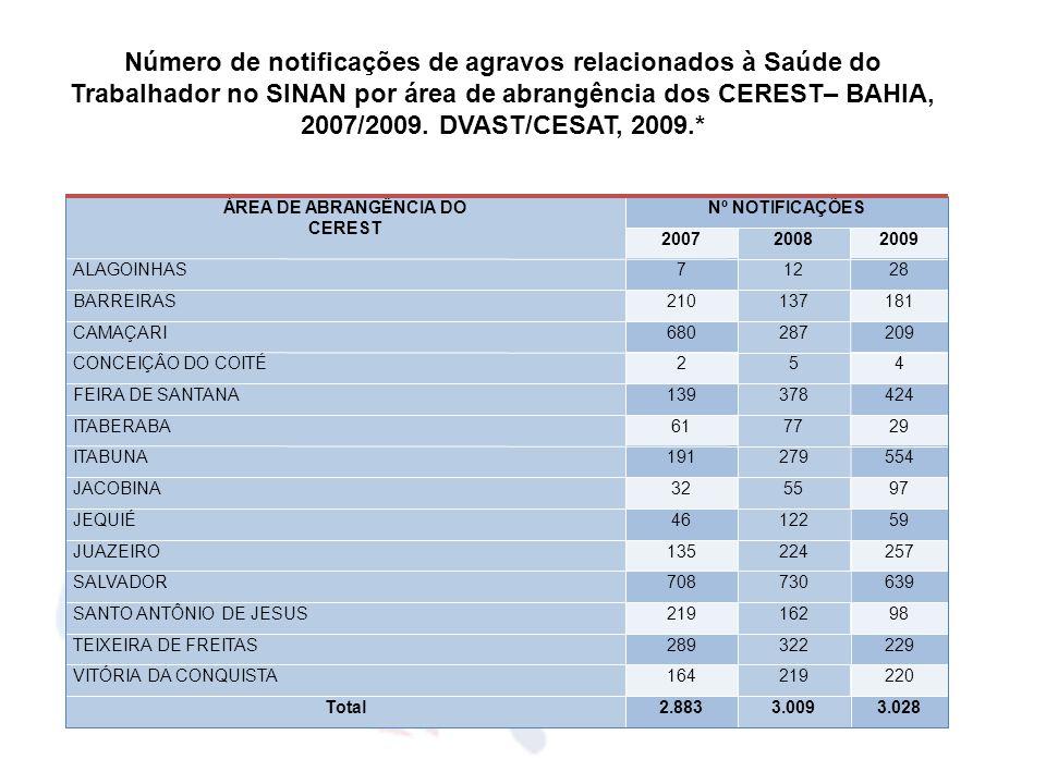 ÀREA DE ABRANGÊNCIA DO CEREST Nº NOTIFICAÇÕES 200720082009 ALAGOINHAS71228 BARREIRAS210137181 CAMAÇARI680287209 CONCEIÇÂO DO COITÉ254 FEIRA DE SANTANA
