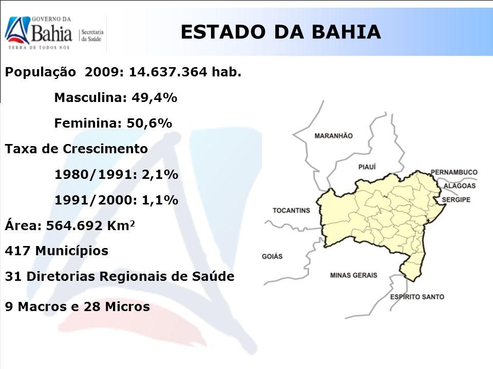 ESTADO DA BAHIA População 2009: 14.637.364 hab. Masculina: 49,4% Feminina: 50,6% Taxa de Crescimento 1980/1991: 2,1% 1991/2000: 1,1% Área: 564.692 Km