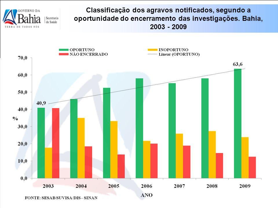Classificação dos agravos notificados, segundo a oportunidade do encerramento das investigações. Bahia, 2003 - 2009