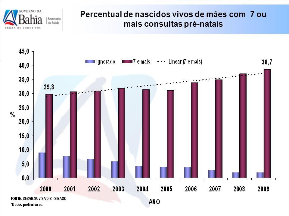 Percentual de nascidos vivos de mães com 7 ou mais consultas pré-natais