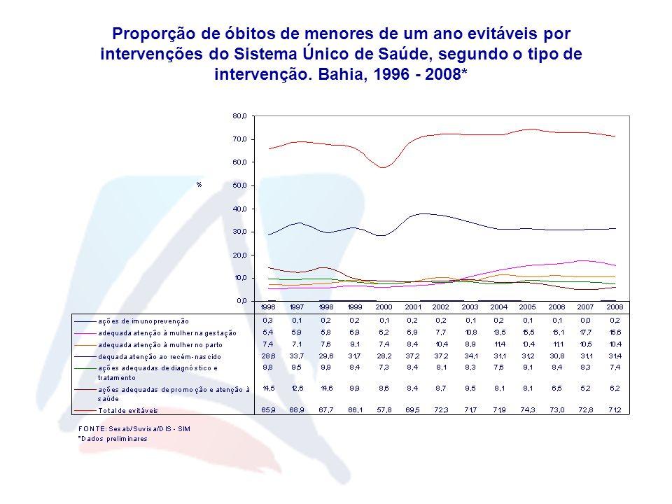 Proporção de óbitos de menores de um ano evitáveis por intervenções do Sistema Único de Saúde, segundo o tipo de intervenção. Bahia, 1996 - 2008*