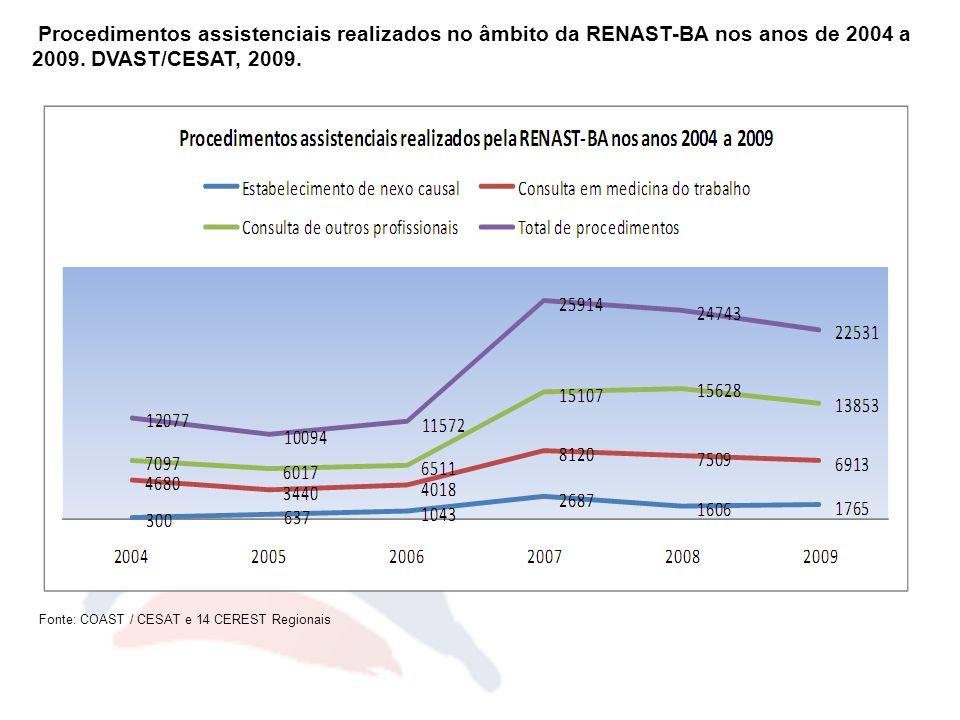 Procedimentos assistenciais realizados no âmbito da RENAST-BA nos anos de 2004 a 2009. DVAST/CESAT, 2009. Fonte: COAST / CESAT e 14 CEREST Regionais